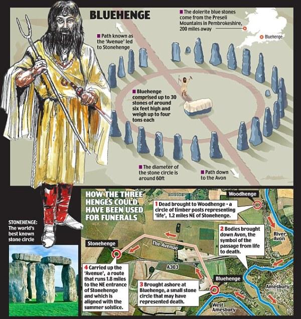 Una ricostruzione di Bluehenge (dailymail.co.uk)