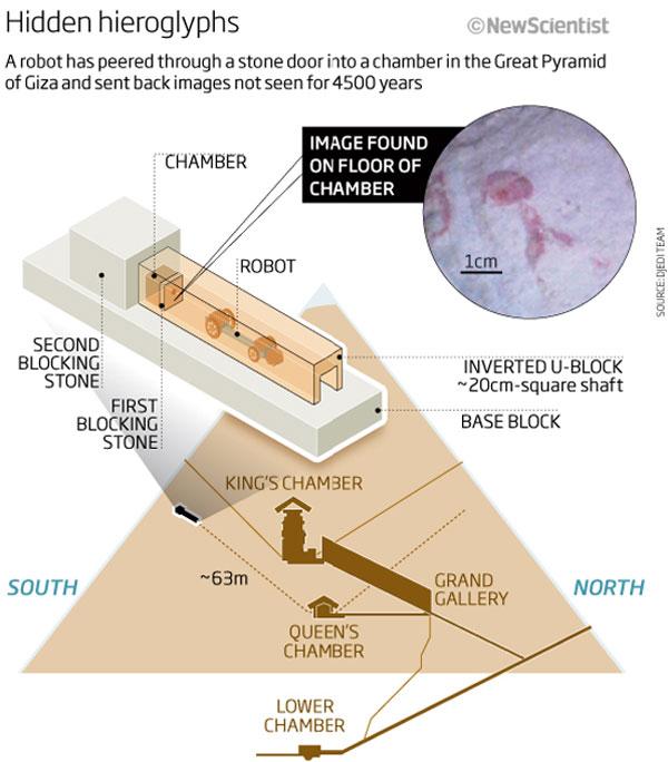 Le prime immagini della camera segreta della piramide di for Grande planimetria della camera singola storia