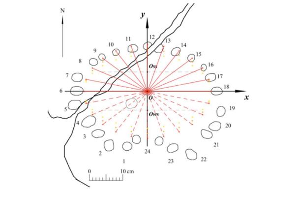 Questo diagramma mostra come veniva registrato il tempo durante l'equinozio (Larenok P.A.)